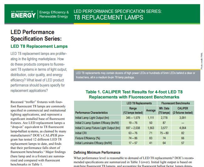 LED-Performance